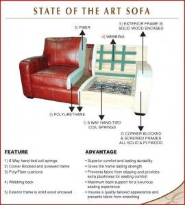 How To Choose A Couch Entrancing With Sofa Construction Picture