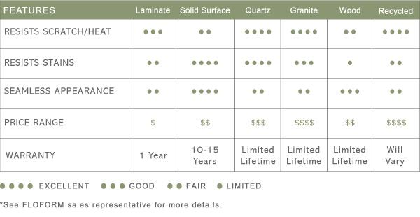 Countertop Kitchen Comparison : Countertop comparison chart