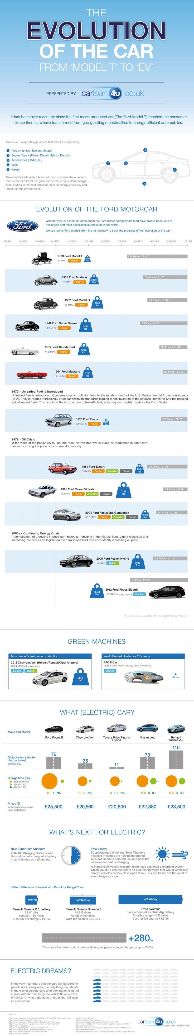 Evolution of the Car