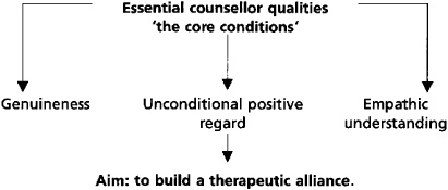 core conditions in counseling During this famous exchange are ripe with enactments of the core conditions of   provide a more enlightened viewpoint from which counselors, teachers, and.