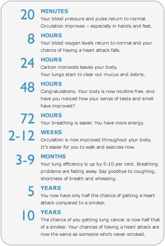 quit smoking benefits chart: E cig nicotine buzz steps of quitting smoking quit smoking