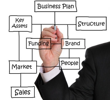 Why do I need a business plan? - The Coterie Group