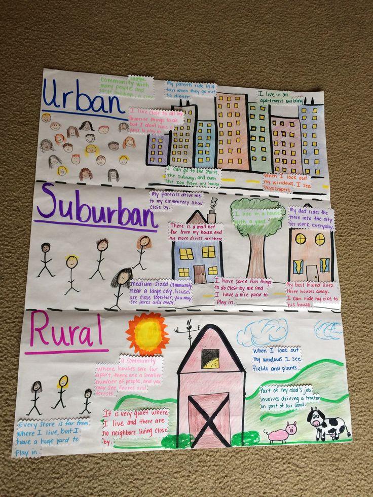 Communities Urban Suburban Rural Worksheets