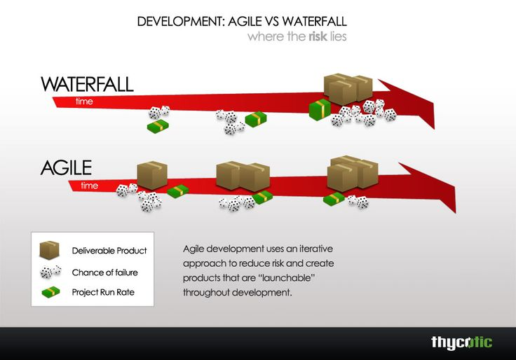 Agile vs waterfall pm agile and scrum pinterest for When to use agile vs waterfall