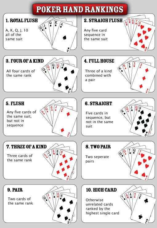 The hierarchy of poker hands