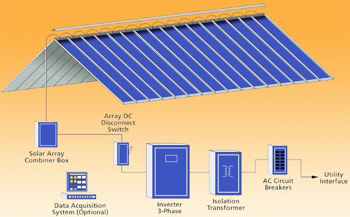 Solar PV panels Integration Diagram | Solar Power and Sensor Based ...