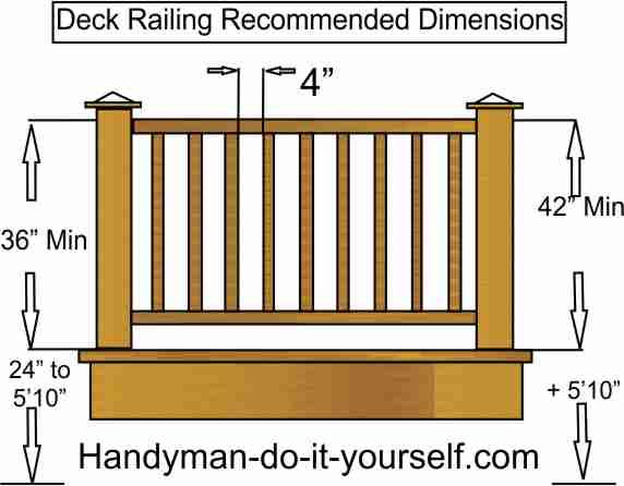 Deck Railing To Code Home Pinterest