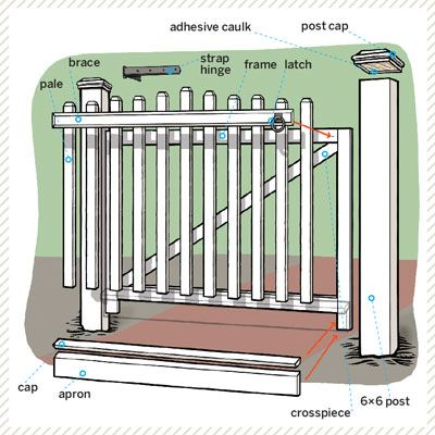 This Old House How To Build A Garden Gate Get Two Stout Posts And Some