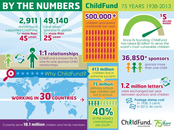 This infographic shows how ChildFund has helped children and families through the years and in 30 countries.