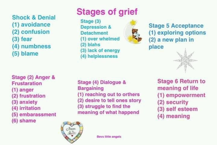 the changing stages of grief in missing women a short story by june spence Find and save ideas about grief activities on pinterest grief stages and goodbye letter ijust did this with one of my short people for grief- goodbye letter.