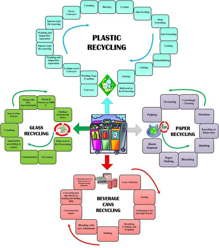 Recycle paper for money orlando