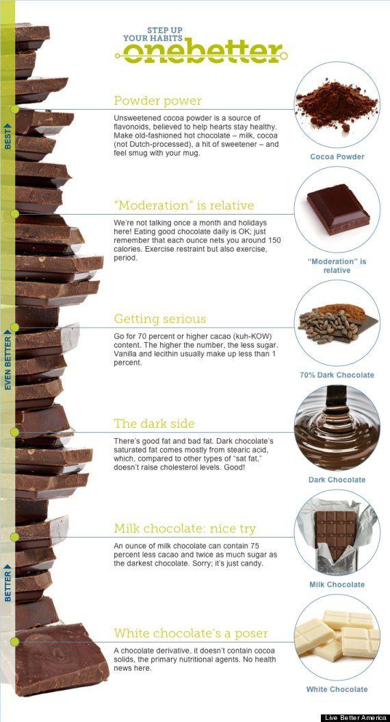 raising your chocolate bar infographic