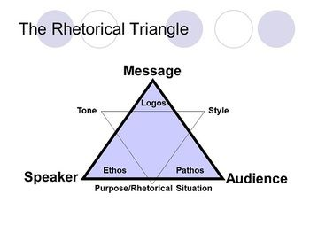 rhetorical appeals The rhetorical triangle is a common reference to the three rhetorical appeals identified by aristotle: ethos, pathos, and logos these three greek terms make.