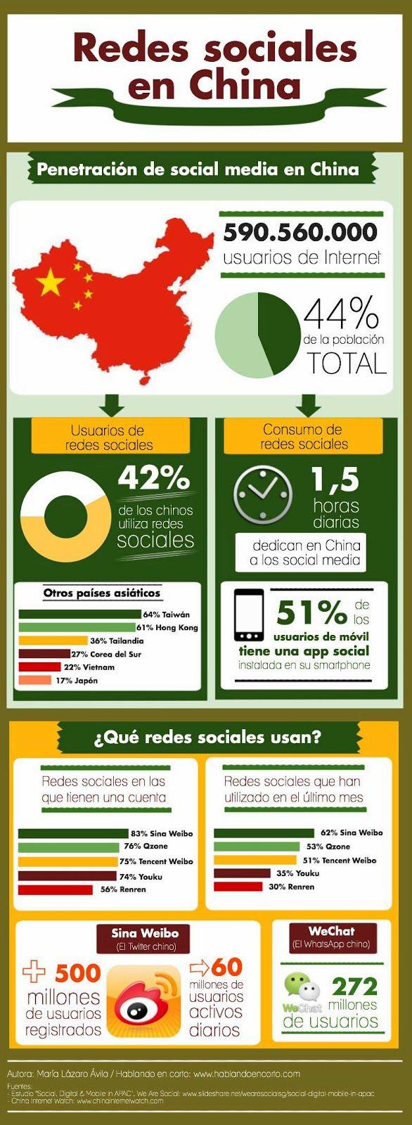 Redes Sociales en China #infografia #infographic #socialmedia