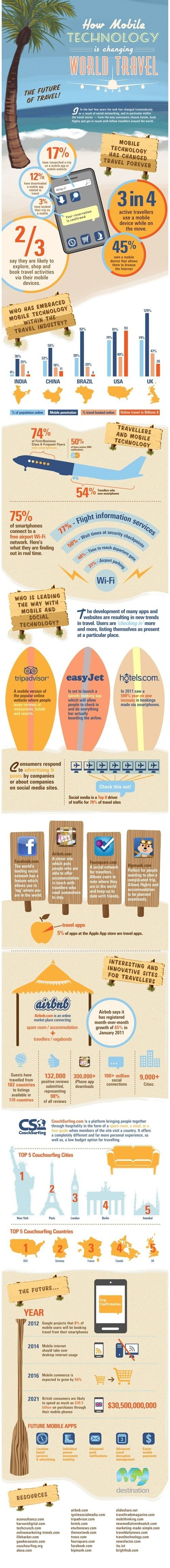How mobile is changing the travel industry #infographic