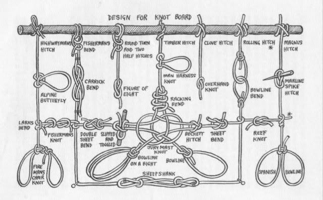 knots reduces a cords strength), does it jam, or slip etc. Therefore