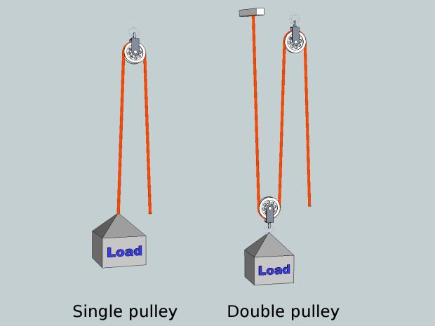 Simple Machines Like Pulley : Pulley simple machine projects