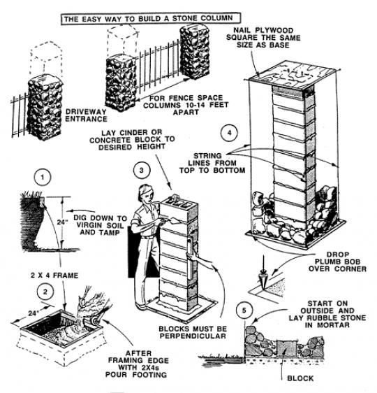 Method for building stone mortar pillars stone for How to build a house on pillars