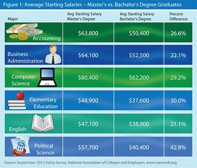 Average Starting Salaries - Master's vs. Bachelor's Degree Graduates, from September 2012 Salary Survey