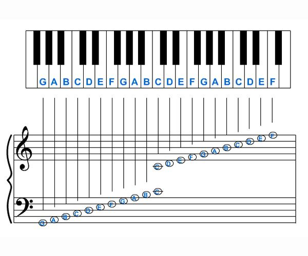 Image detail for -music reference music notation chart click below
