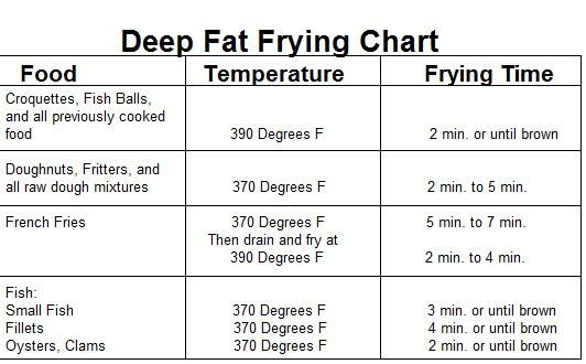 Deep frying temperature chart