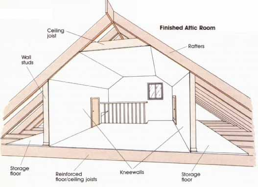 Making interior changes converting an attic