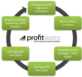 best cheap seo software