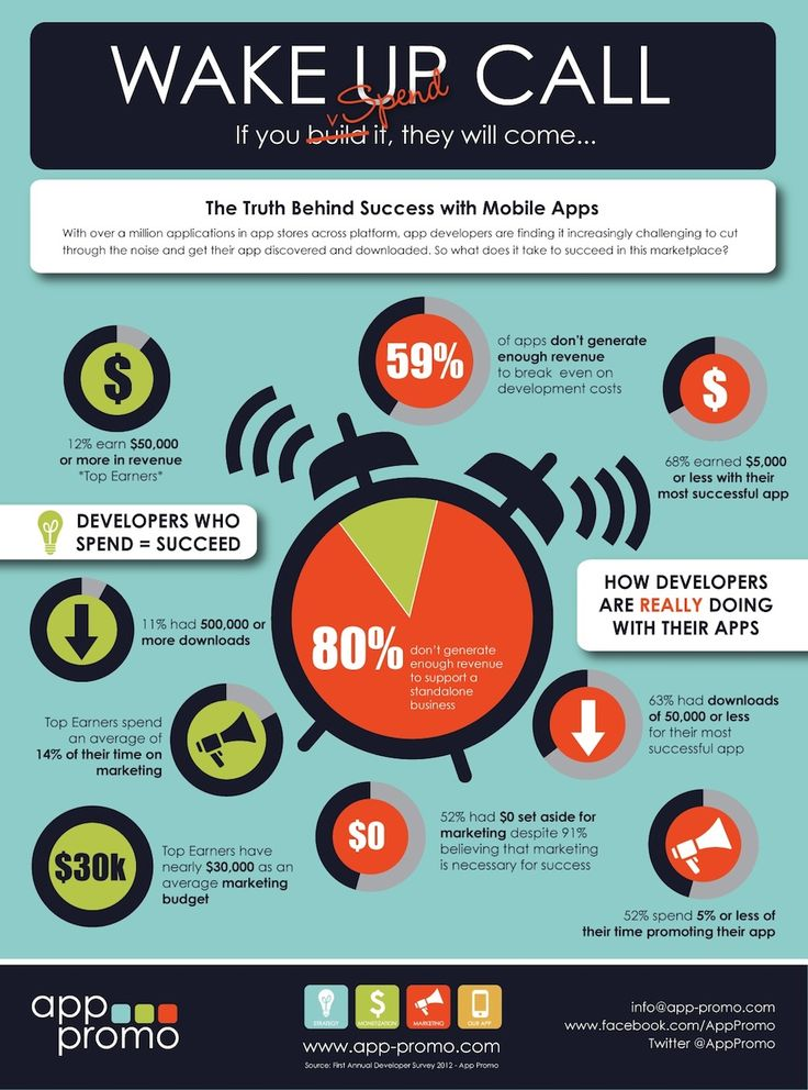 Why Creating a Successful App Is Harder Than You Think [INFOGRAPHIC]
