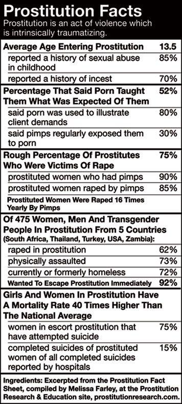 statistics on prostitution