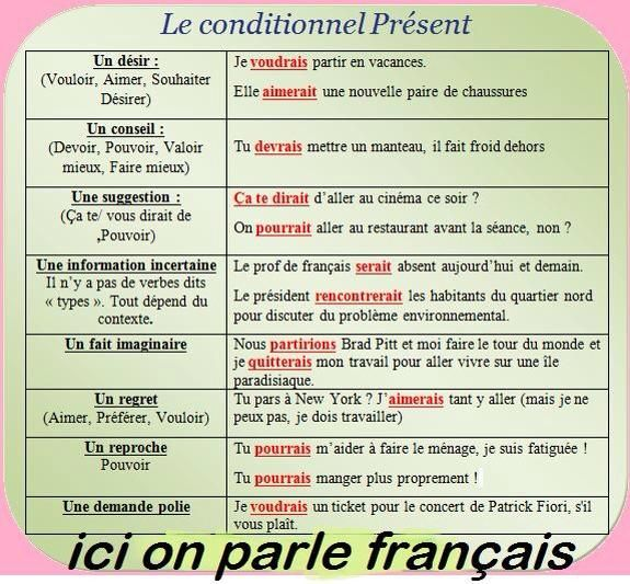 french passé conditionelle Study flashcards on plus que parfait, le conditionnel passé  french uses the pluperfect in the si clause and the past conditional in the result clause-jean.