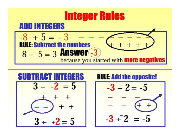 integer rules worksheet Termolak – Rules for Adding and Subtracting Integers Worksheet