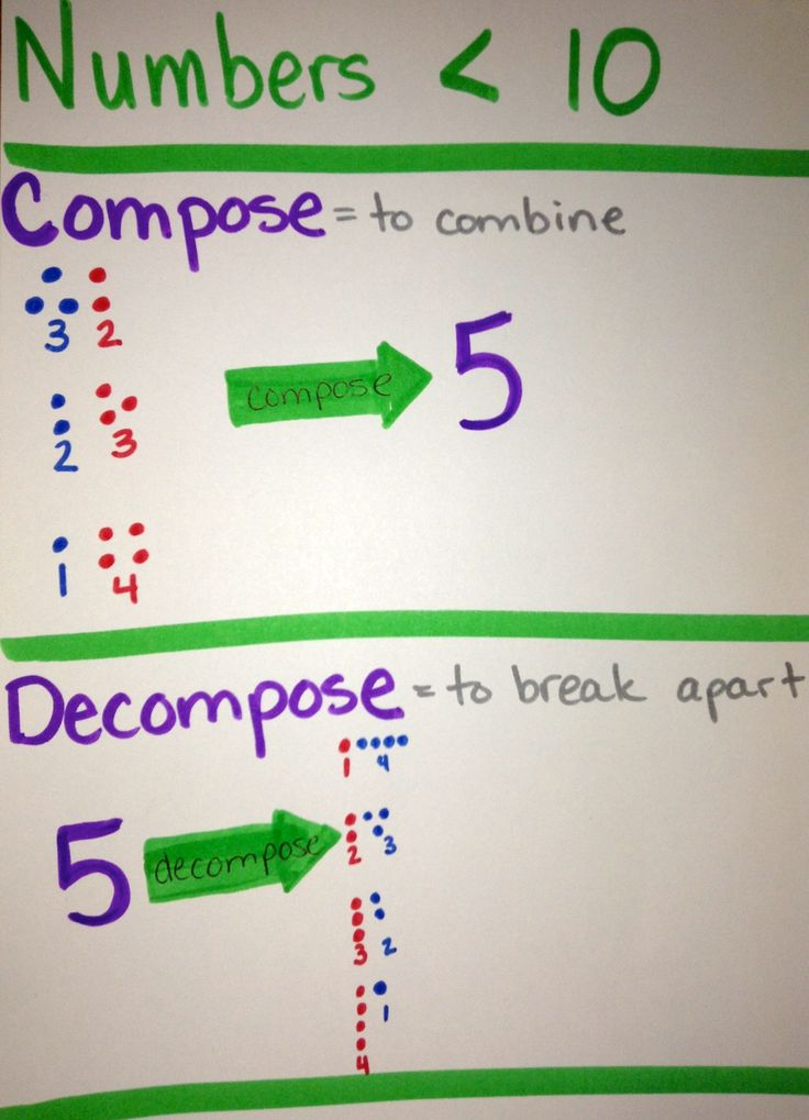 math worksheet : composing and de posing numbers worksheet for kindergarten  : Decomposing Numbers Kindergarten Worksheets