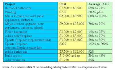 Home Renovation Costs on Remodeling Costs