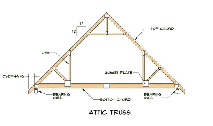 Pin by tara hanagan on dad pinterest for Building your own roof trusses