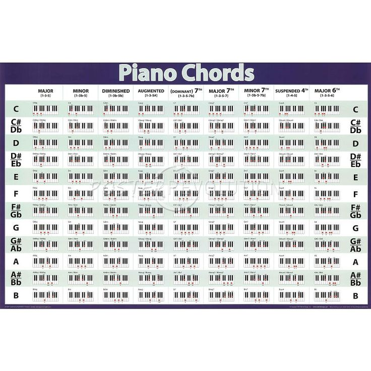 Dorable Printable Piano Chords Chart Collection