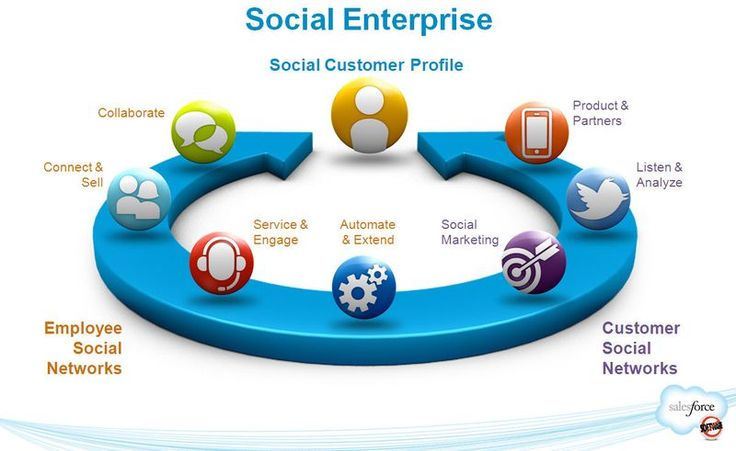 salesforce com the emerging social enterprise A social enterprise is an organization that applies commercial strategies to maximize improvements in financial, social and environmental well-being—this may include maximizing social impact.