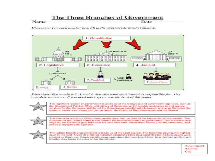 lesson plan branches government