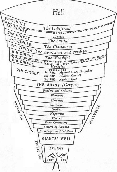 """dantes inferno contrapasso In """"contrapasso,"""" the most important and fascinating aspect of that  title: """" contrapasso,"""" a term most commonly known from dante's inferno as."""