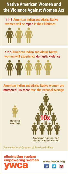 the issue of violence against the native american women We organize on issues surrounding violence against american indian/alaska  native women in our home community of duluth, mn and throughout the state of .