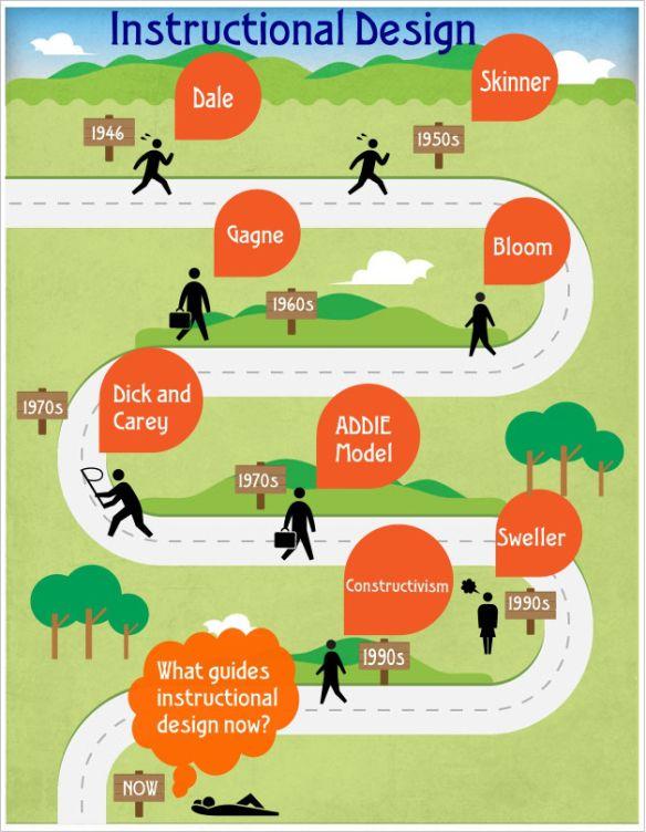 Instructional design infographic