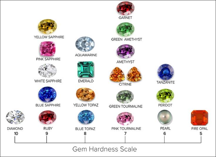 gemstones by hardness myideasbedroom