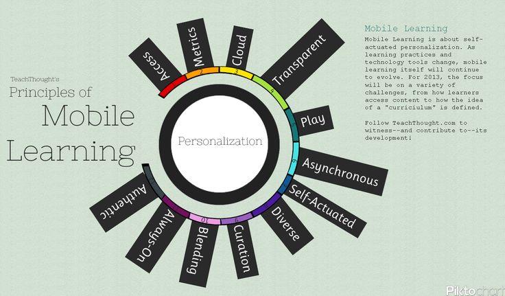 12 Principios de Aprendizaje Móvil #mLearning