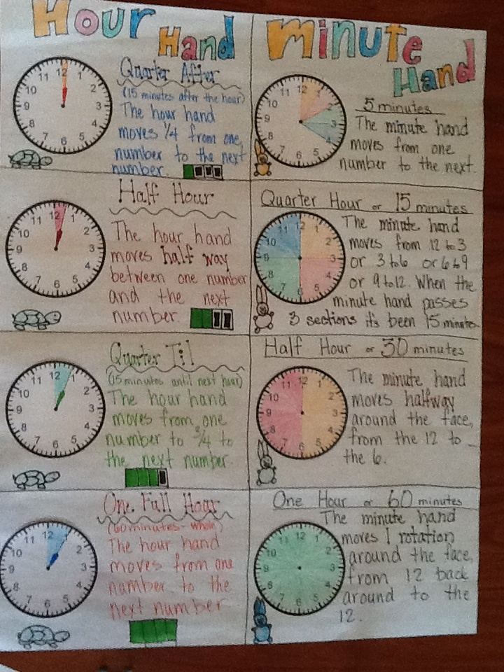 Telling time anchor chart | Time | Pinterest
