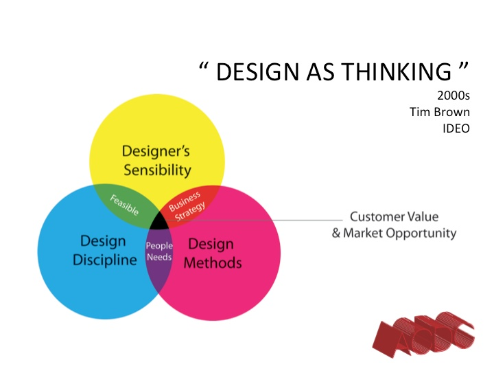 Pin by creuna design group on design process pinterest for What is a design firm