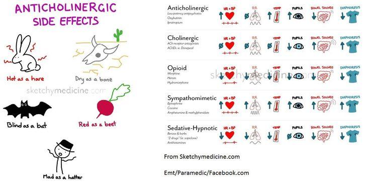 pharm09 - Cholinergic and Anticholinergics
