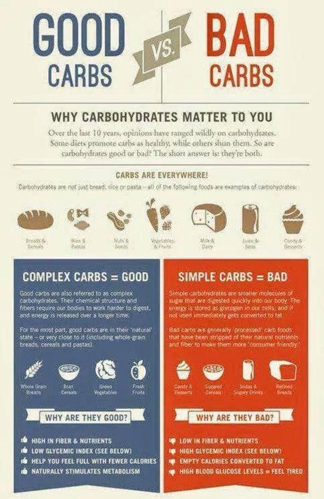 Good vs. Bad Carbs   Health nuts   Pinterest Good Carbs Bad Carbs