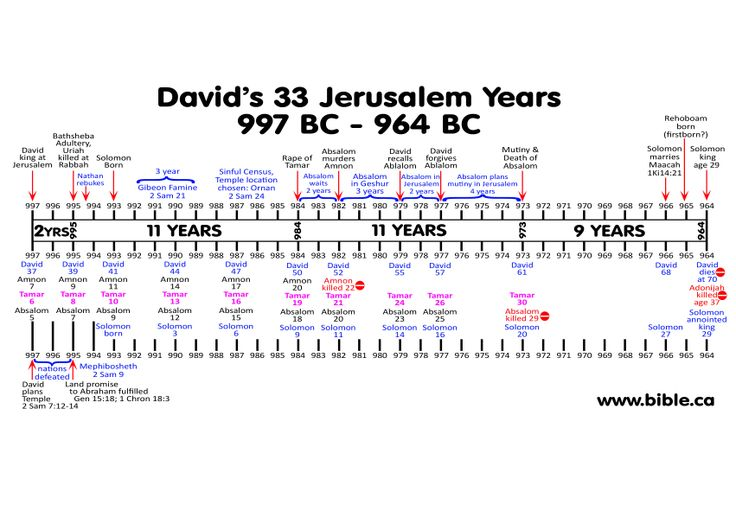 shavuot king david