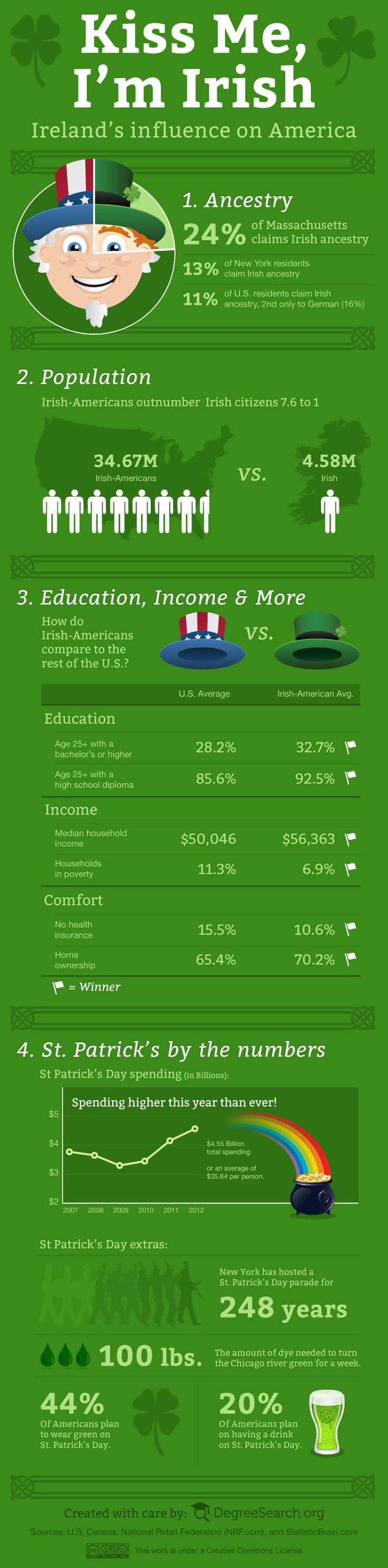 Kiss Me, I'm Irish – St. Patrick's Day 2012 [infographic] via DegreeSearch.org.