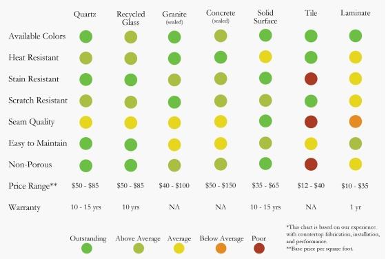 Countertop Material Ratings : countertop material comparison chart. slapecustomcountertops.com
