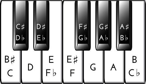 piano key chart perfect products pinterest